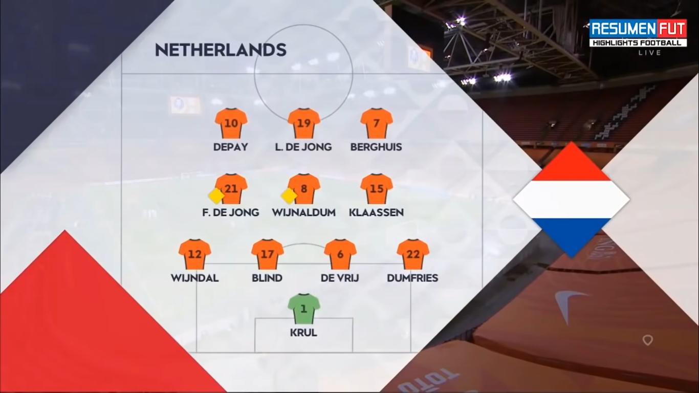 Skład Holandii